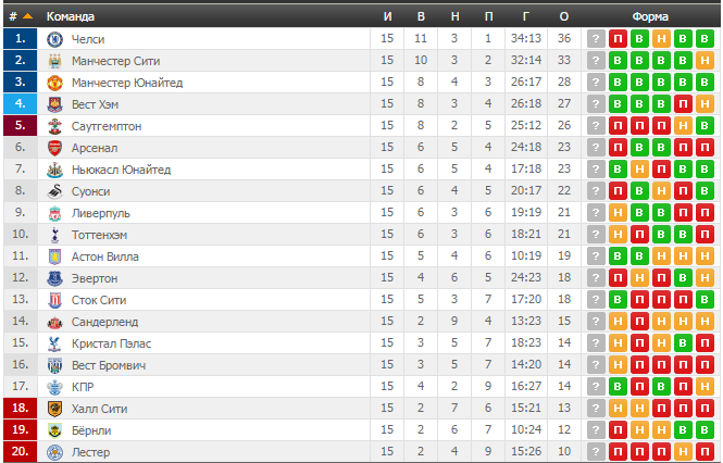 таблица премьер лиги англии